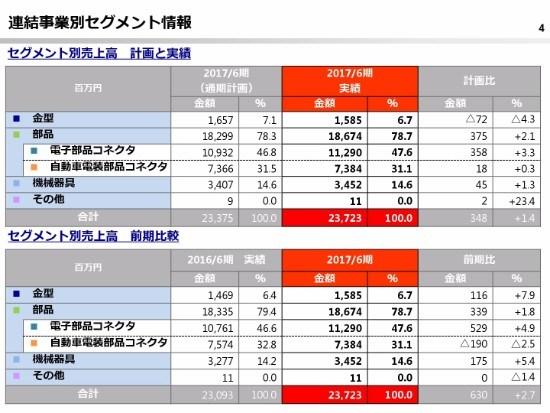鈴木、上場以来の最高売上高を更新 スマホ向け金型・部品が需要を捉える