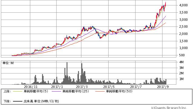 ヤマシンフィルタ<6240> 日足(SBI証券提供)