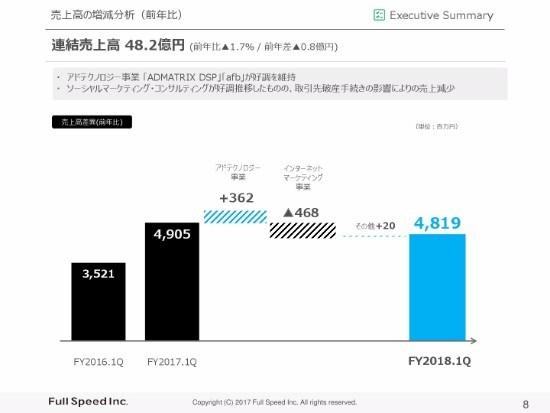 フルスピード、1Q連結営業利益は前年同期比54.4%増 「afb」が3年連続「利用者満足度No.1」