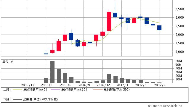 エボラブルアジア<6191> 月足(SBI証券提供)
