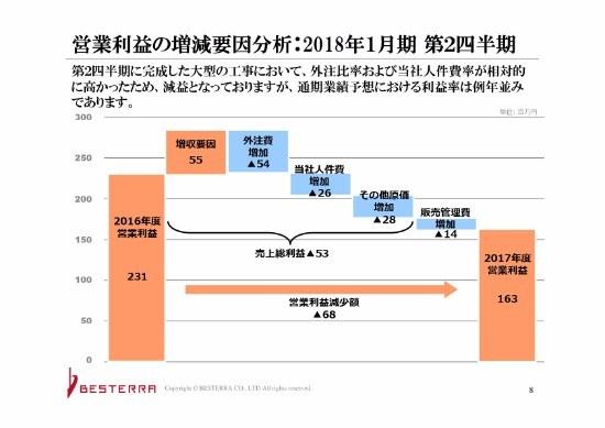 ベステラ、2Q増収減益 通期業績予想は期首公表値を据え置く