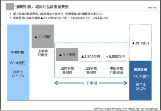 業績下方修正のバロック、中国合弁会社によるEC拡大等新戦略で立て直しへ