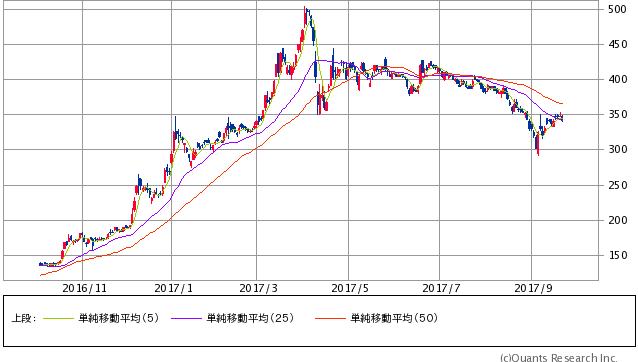 シャープ<6753> 週足(SBI証券提供)