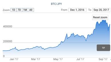 急上昇ビットコイン、詐欺も急増