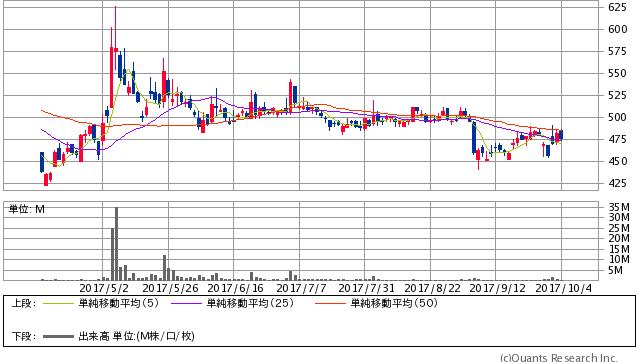 マネーパートナーズグループ<8732> 日足(SBI証券提供)
