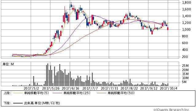 リミックスポイント<3825> 日足(SBI証券提供)