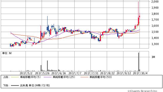 ULSグループ<3798> 日足(SBI証券提供)