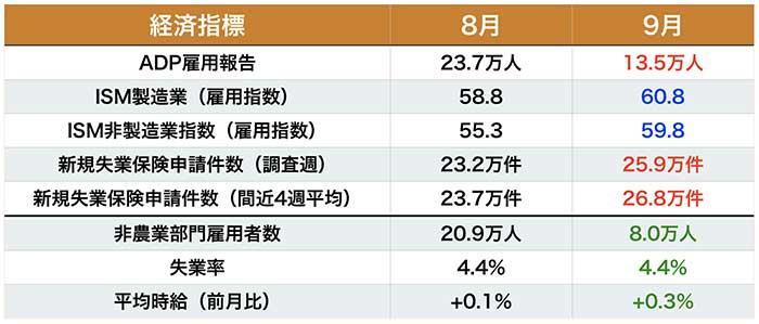 先行指標の結果(数値はいずれも速報値)と雇用統計の事前予想値