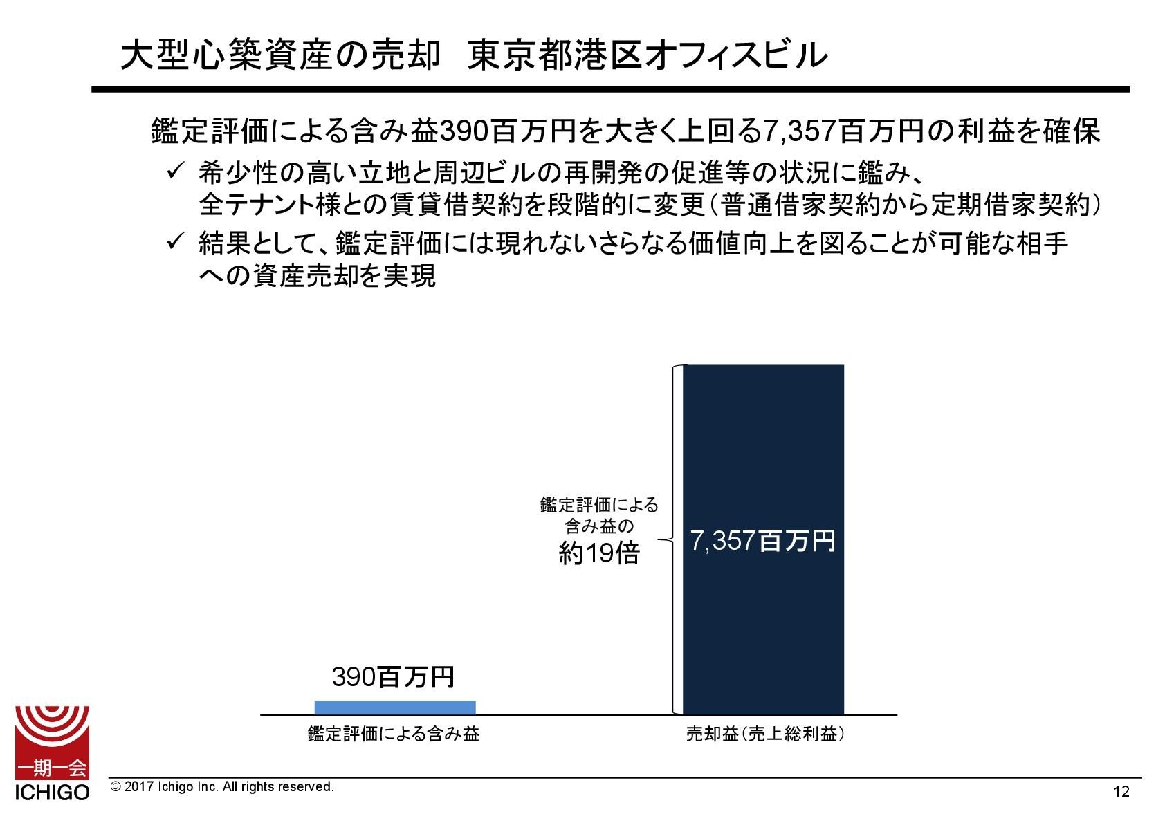 いちごの2Q、純利益の対通期予想進捗率65.7% 大型心築資産の売却により高利益を確保