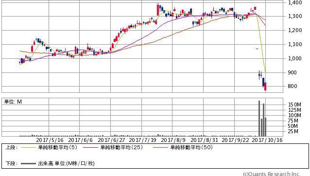 神戸製鋼所<5406> 日足(SBI証券提供)