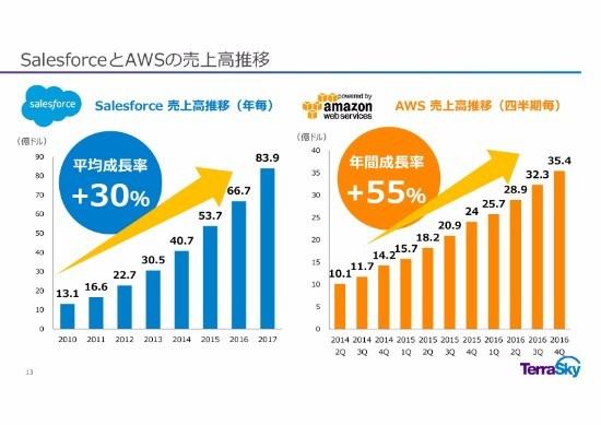 テラスカイ、2Q営業利益は前期比387.7% クラウド・インテグレーション事業の大型案件増加がけん引