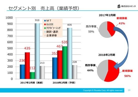 ロゼッタ、経常利益16.6%増で過去最高益 自動翻訳サービス等の新規事業が急成長