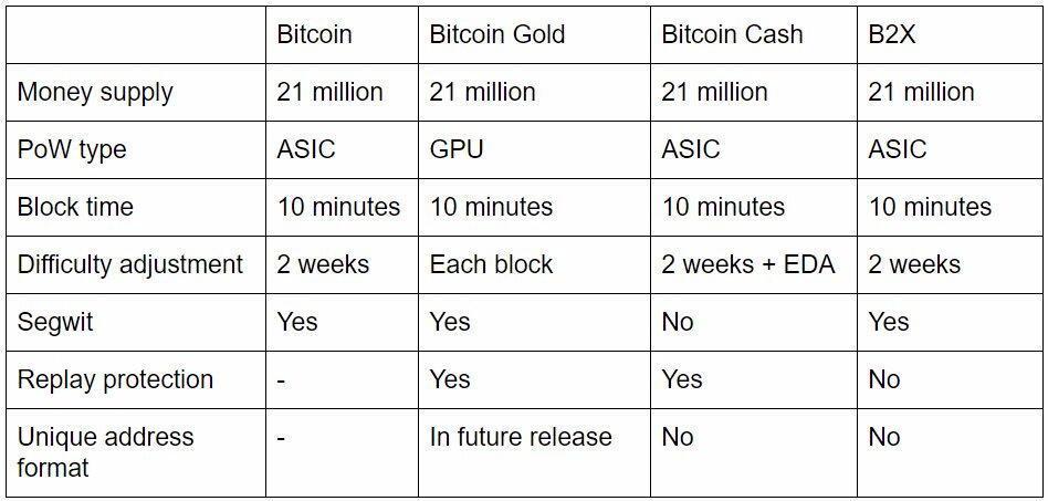 出典:Another Fork? Bitcoin Gold Project Plans to Fork Bitcoin Next Month - Bitcoin News