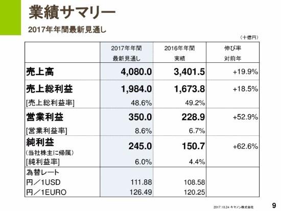 キヤノン、年間見通しは4年ぶりの増収増益 1株当たり10円の記念配当を実施
