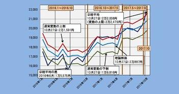 高値警戒域に足を踏み入れた日経平均株価の変動上限は2万2,479円(10/31)=日暮昭