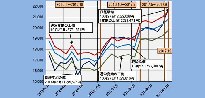 2017年10月27日時点の理論株価= 2万0887円
