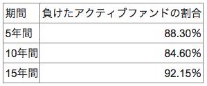 出典:SPIVA U.S.Scorecard(2016)