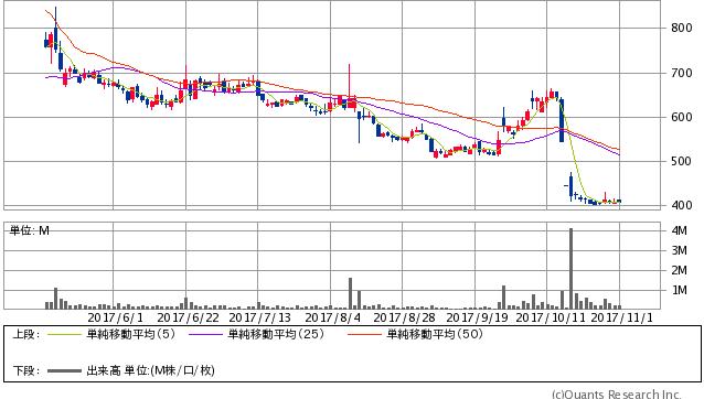 ウェッジホールディングス<2388> 日足(SBI証券提供)
