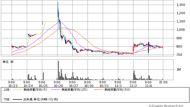 GFA<8783> 15分足(SBI証券提供)
