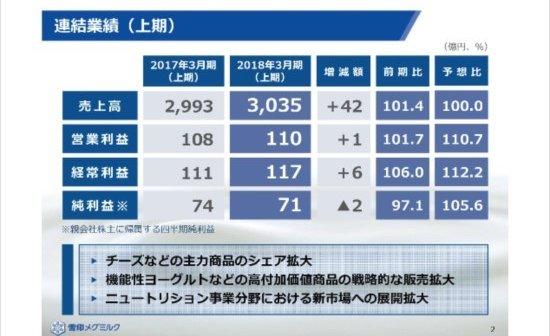 雪印 メグミルク 株価