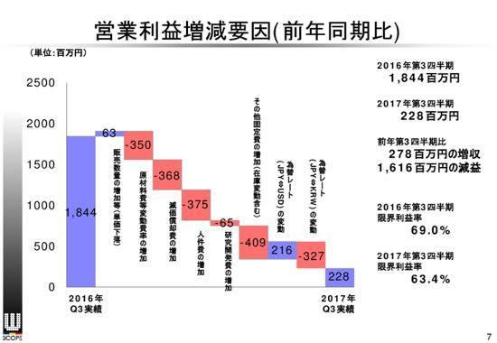 ダブル・スコープ、3Q累計純利益は87.2%減 先進国のEV需要に向けた生産体制を強化