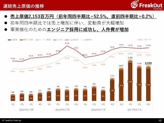 フリークアウトHD、4Q連結売上高は29.2億円 新プロダクト「Red for Publishers」を展開