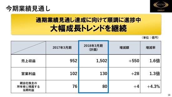 RIZAP、6期連続増収・過去最高売上更新 上期は45億円を先行投資