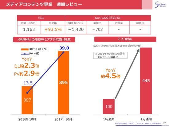 セプテーニ、収益6期連続過去最高 ネットマーケティング事業で大幅増収