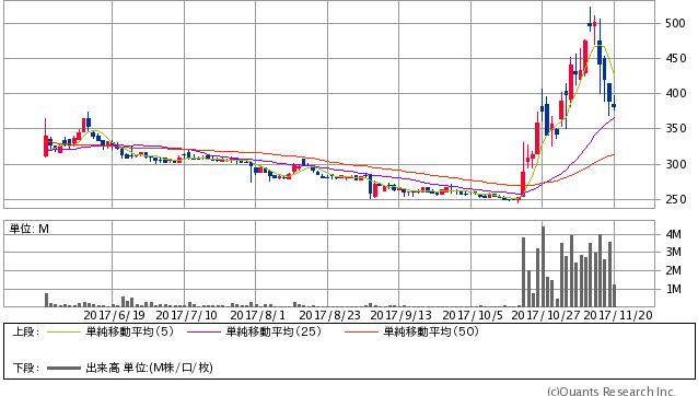ピクセルカンパニーズ <2743> 日足(SBI証券提供)