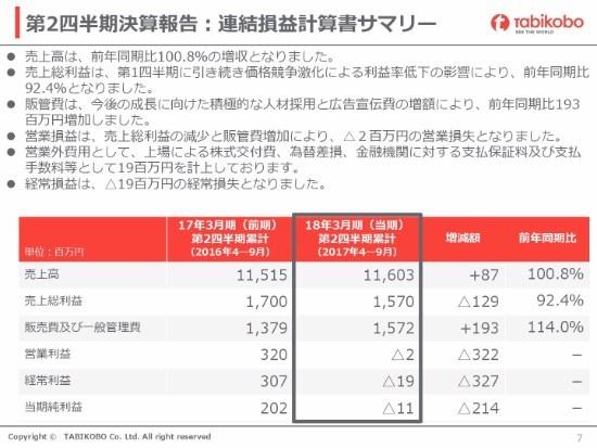 旅工房、2Q売上高は前年同期比8,700万円減 政情不安・価格競争激化で個人旅行が低調