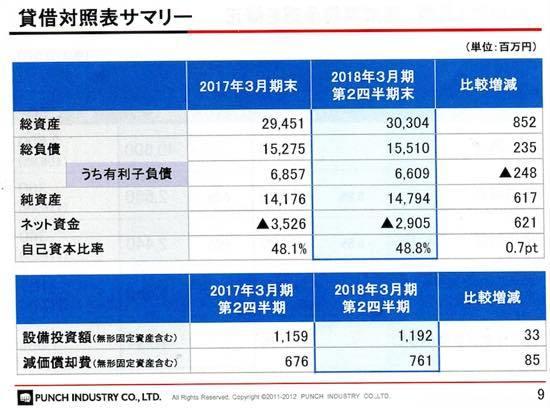 パンチ工業、上期営業利益は前年同期比67.6%増 工場稼働率・原価率良化等により
