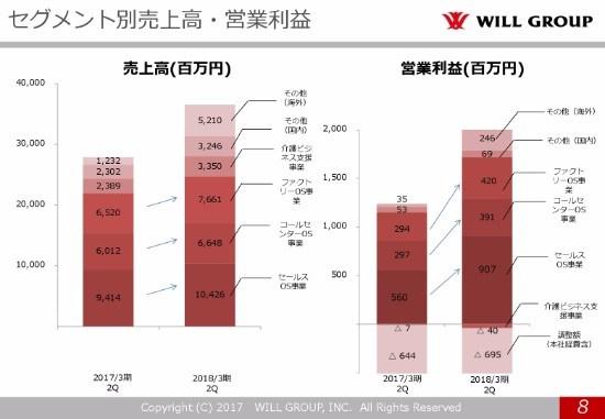 ウィルG、連結営業利益は前期比2.2倍 「第4、第5の柱」創出へ追加先行投資
