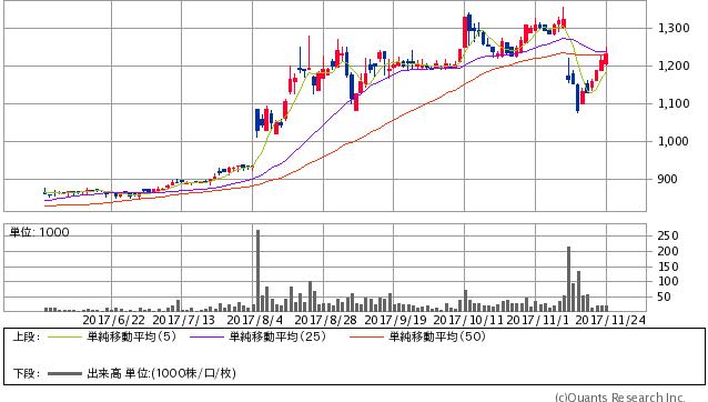 テノックス<1905> 日足(SBI証券提供)