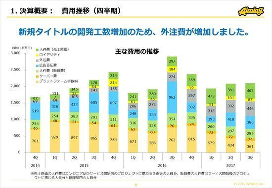 Aiming、3Q売上総利益は前年比82.2%減 『ログレス』4周年イベントでKPI改善に注力