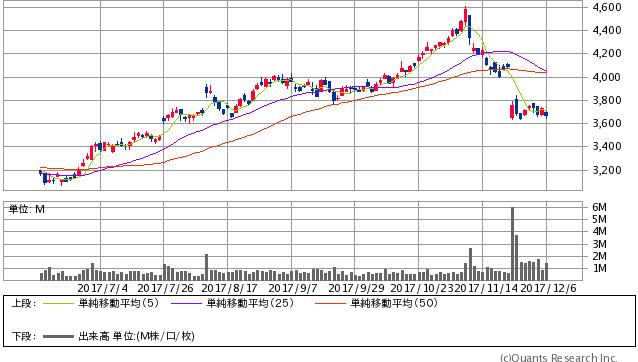 三菱 マテリアル 株価 三菱マテリアル (5711) : 株価予想・売買予想・株価診断