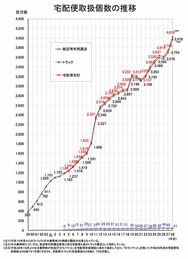 出典:平成28年度 宅配便取扱実績について - 国土交通省