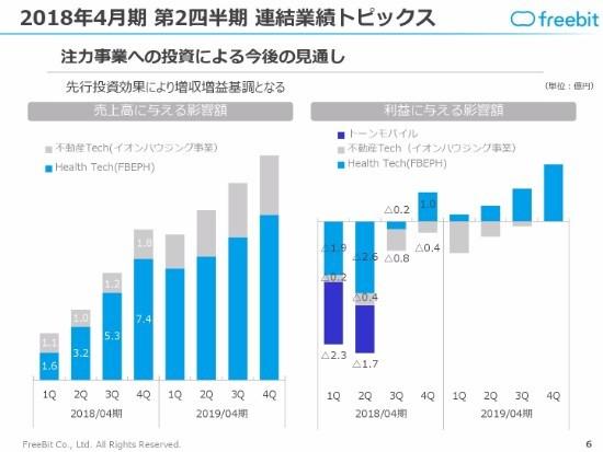 フリービット、過去最高の四半期売上を更新 下期は注力事業の収益化を見込む