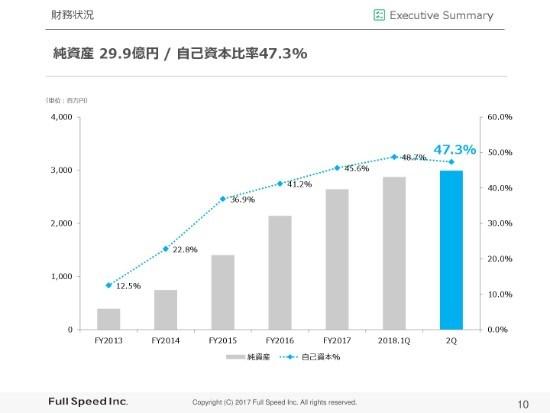 フルスピード、2Q営業利益は前年比27.6%増 BtoBマーケティングDSPとアフィリエイト・プラットフォーム事業が牽引