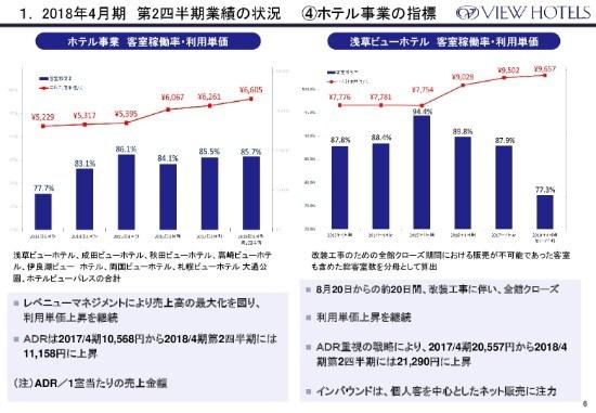 日本ビューホテル、2Q累計は増収減益 「旗艦ホテルの改装で、魅力・収益力向上を実現していく」