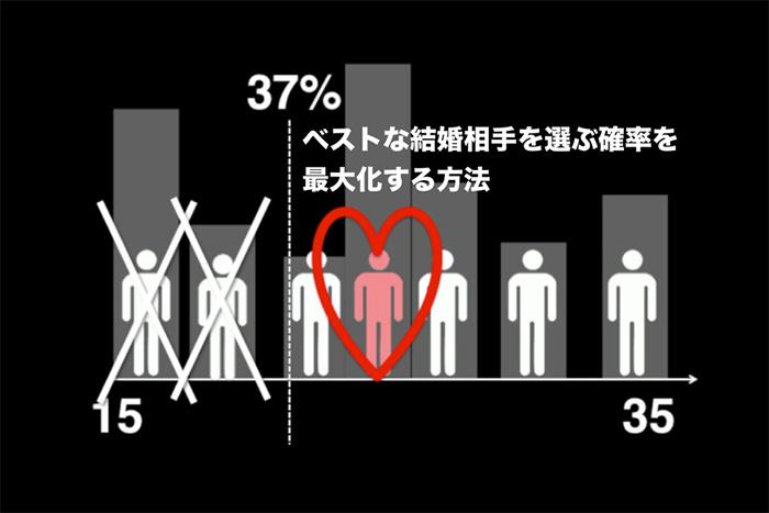 「人生どのタイミングで結婚相手を決めるべきか?」を数学的に解明する Secretary Problem=三浦茜