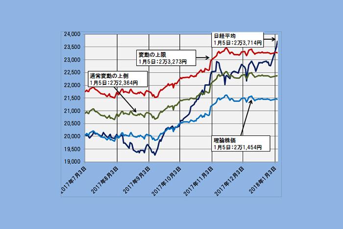 「変動上限」を突破した日経平均の今後は? 理論株価で測る相場の位置づけ=日暮昭