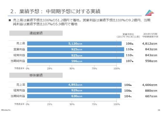 Gunosy、2Q売上高は前四半期比12%増 独自動画コンテンツ投入で利益拡大を狙う