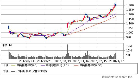 AMAZON COM INC<AMZN> 日足(SBI証券提供)