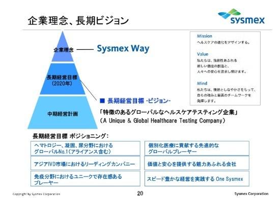 シスメックス、20年に売上高3,500億円を目指す ライフサイエンスなど次期コアビジネス育成