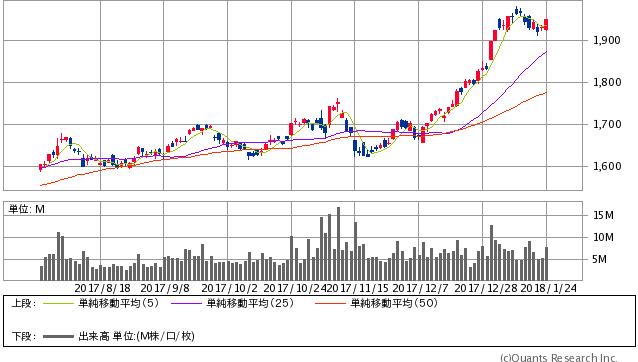 三井物産<8031> 日足(SBI証券提供)