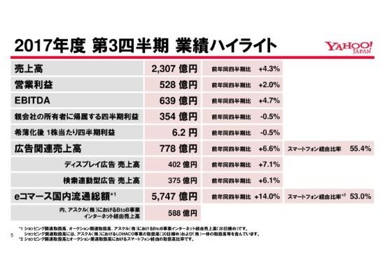 ヤフー3Q、検索連動型広告の売上高が前年同四半期比6%超の伸び eコマースの流通総額は同14%成長