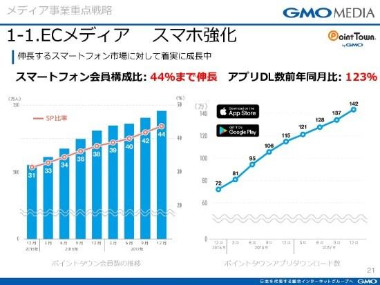 GMOメディア、通期売上高は前年比17.4%減 プログラミング教育メディア「コエテコ」を展開