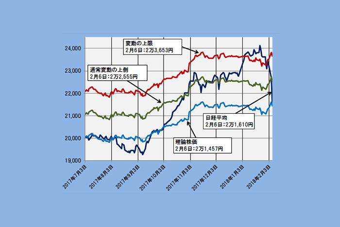 【理論株価】日経平均は急落で妥当水準へ。荒れ相場に必要な客観評価=日暮昭