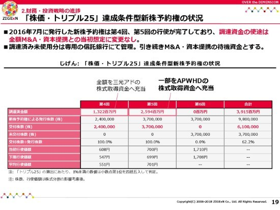"""平尾社長「ユーザーを""""集めて動かす""""ことが、じげんの付加価値」 3Qの過去最高益を更新"""