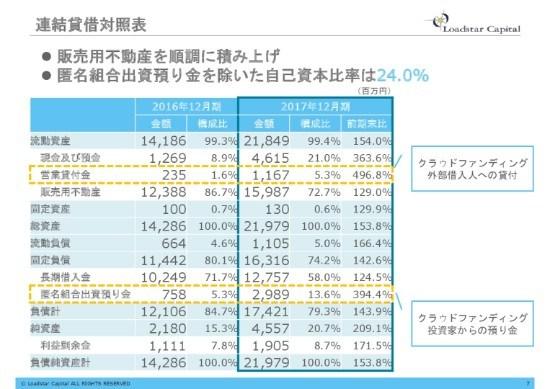 ロードスターキャピタル、6期連続増収増益 クラウドファンディング好調、会員数が前期比3倍超